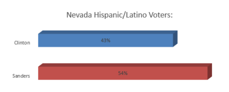 Nevada Hispanic Latino voters
