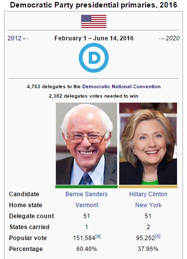 Popular Vote