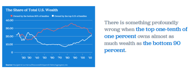 Share of US Wealth